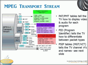 Alphabet-Soup-MPEG-Transport-Stream