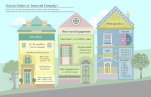Two of the main goals of Hudson & Marshall's Facebook campaign were to raise awareness about the real estate company and increase engagement among consumers. With a Facebook algorithm change, Hudson & Marshall decided to take a different approach and started advertising on the platform to achieve these goals.