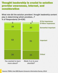 75 percent of respondents indicate that thought leadership content is important and critical to researching solution providers.